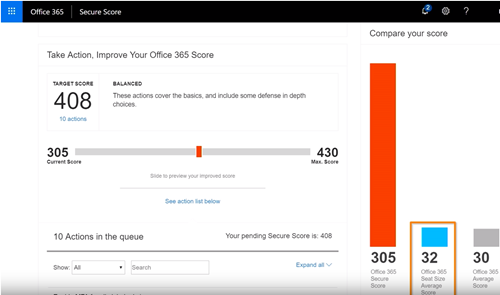 Microsoft Security Score highlighting your score compared to other similar organizations.